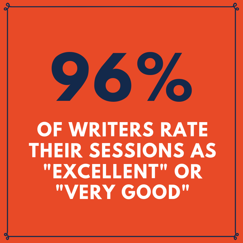 "96% of writers rate their sessions as ""excellent"" or ""very good"""