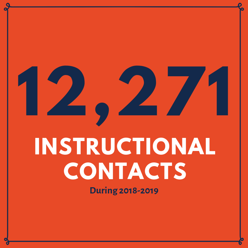12,271 instructional contacts during 2018-2019
