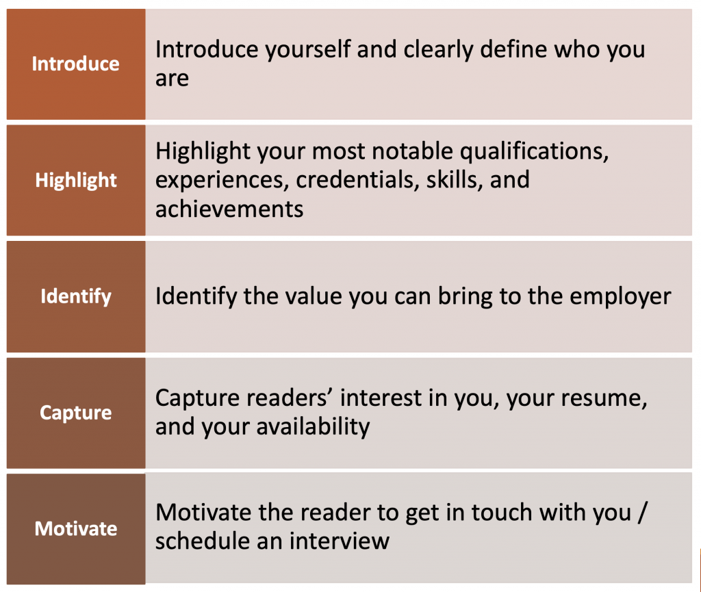 Purpose & Objectives of Cover Letters: Introduce yourself and clearly define who you are. Highlight your most notable qualifications, experiences, credentials, skills, and achievements. Identify the value you can bring to the employer. Capture readers' interest in you, your resume, and your availability. Motivate the reader to get in touch with you/schedule an interview.