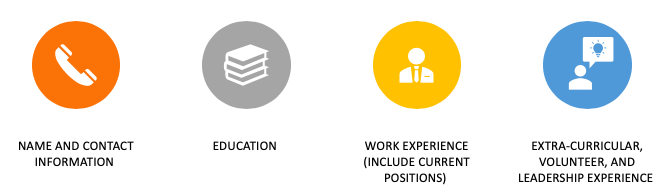 Parts of a resume- Name and contact information;Education; Work experience (include current positions);Extra-curricular, volunteer, and leadership experience