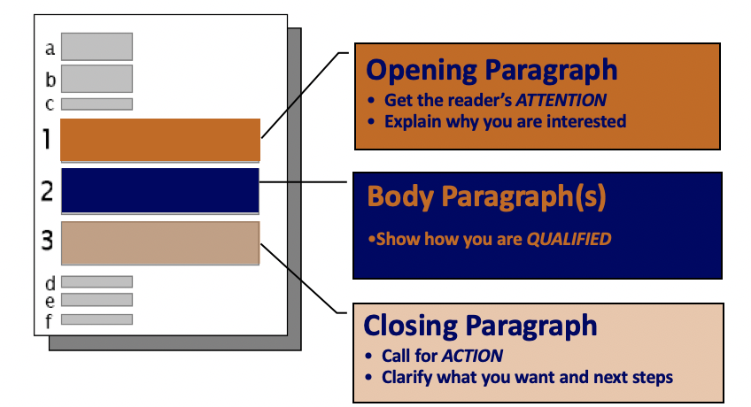 Parts of a Cover Letter: Opening Paragraph, Gets the reader's attention, Explains why you are interested. Body Paragraphs: Show how you are qualified. Closing Paragraph: Call for Action, Clarifies what you want and next steps